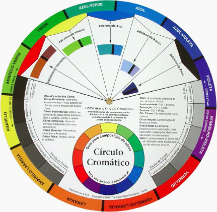 Círculo Cromático