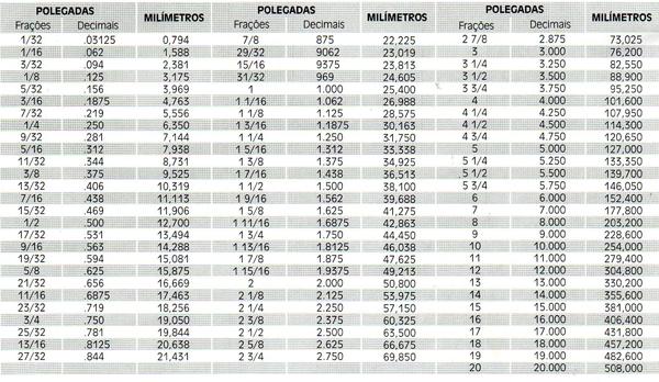 tabela-de-conversao-de-medidas