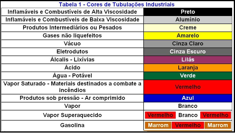 Cores das tubulações industriais