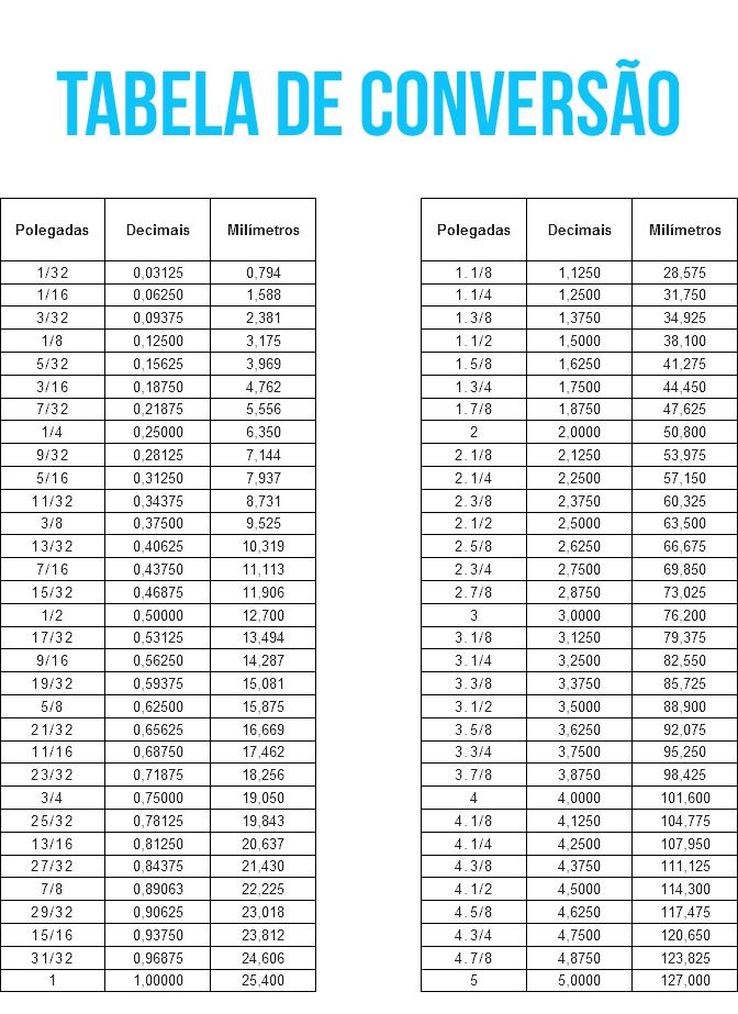 Tabela de conversão de polegada para milímetro