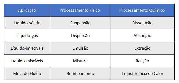 Tabela de dispersão e aplicação disco cowles